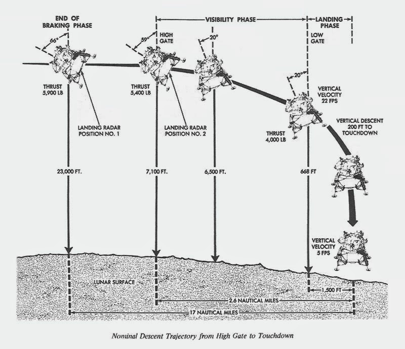 Illustration of the Landing process NASA space program moon landing controversy science astronomy space astronauts apollo