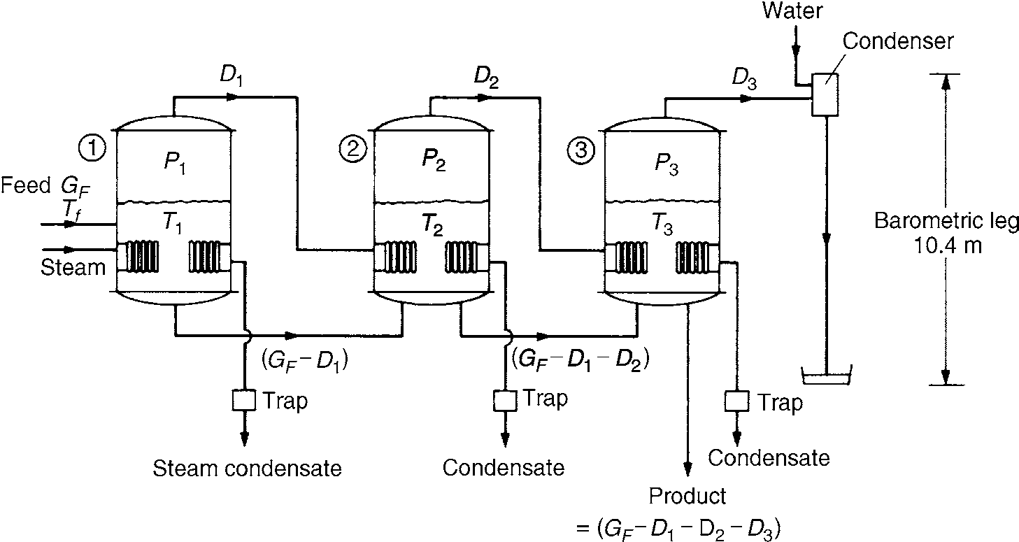 Multiple effect evaporators chemical engineering changes the world the single effect evaporator uses rather more than 1 kg of steam to evaporate 1 kg of water three methods have been introduced which enable the performance pooptronica Gallery