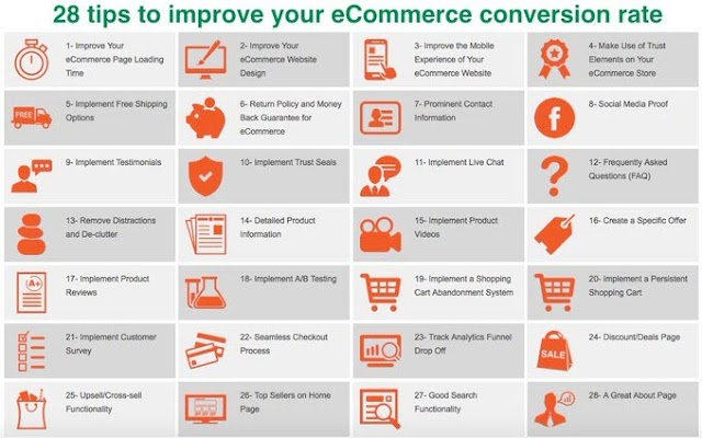 28 tips to improve your ECommerce conversion rate