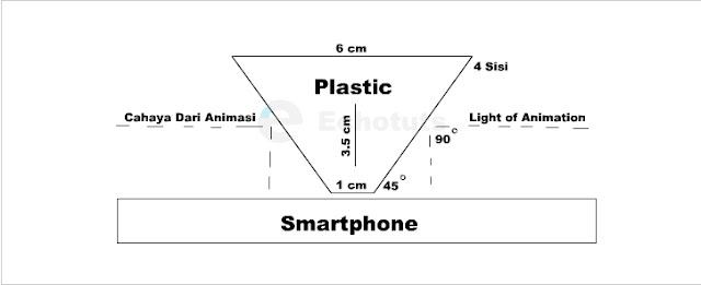 Cara kerja Proyektor 3d Pyramid Hologram - echotuts