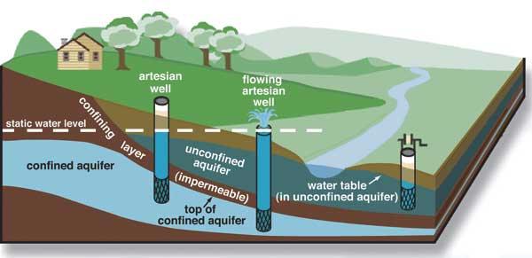 Permukaan air tanah adalah table water yang aku maksud.Lihat gambar sumur paling kanan. Kondisi yang sama dengan sumur air payau.