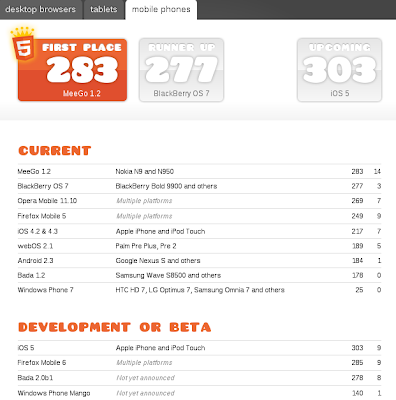 Imagen del Test HTML5 para mejor navegador movil
