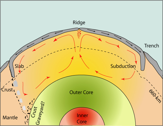 Convection Currents In The Mantle Video Mantle convection