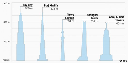 Sky City One compared to other skyscrapers around the world.