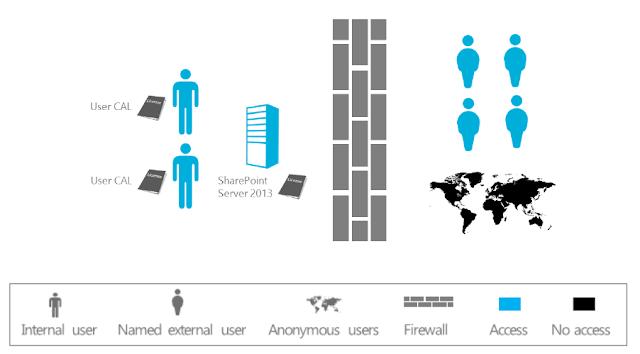 sharepoint-2013-extranet-scenario