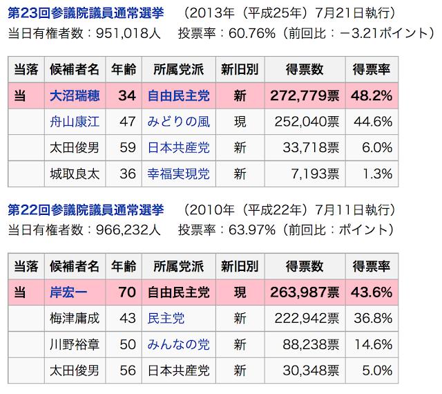 参院山形県選挙区結果