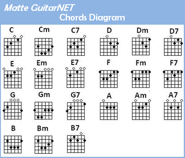 Guitar guitar tablature diagram : Matte GuitarNET: Burno Mars - Grenade chords