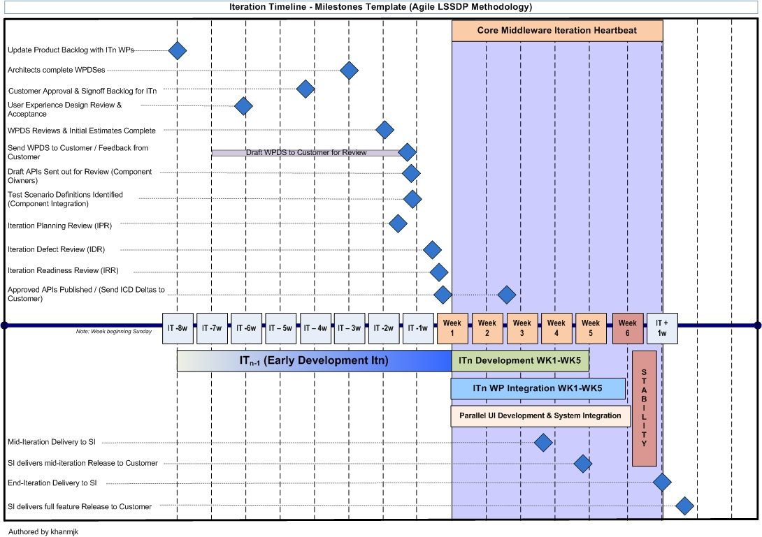 Outlet managing large scale projects using agile part 4 for Software development timeline template