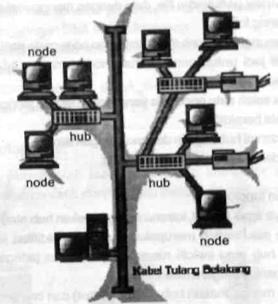 Gambar 1.9 Topologi Tree