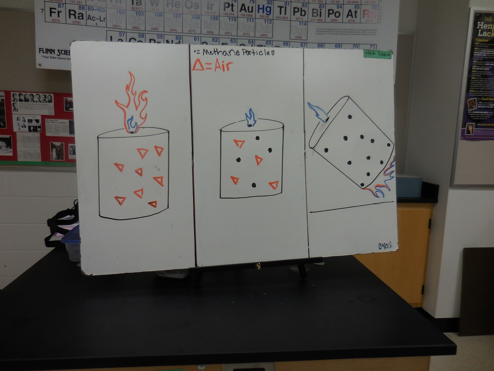 Bens sicence blog september 2015 there were many ways that people depicted particles some used triangles circles and other shapes while others used colors to represent the particles pooptronica Images