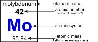 Science my reflection quiz an example of a key in the periodic table urtaz Gallery