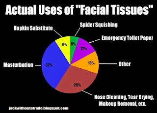 How did Statler Brothers get the band name - Facial tissue usage graph