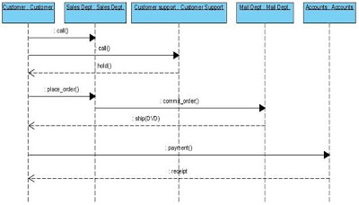 Sequence Diagram for Online Shopping of DVD system