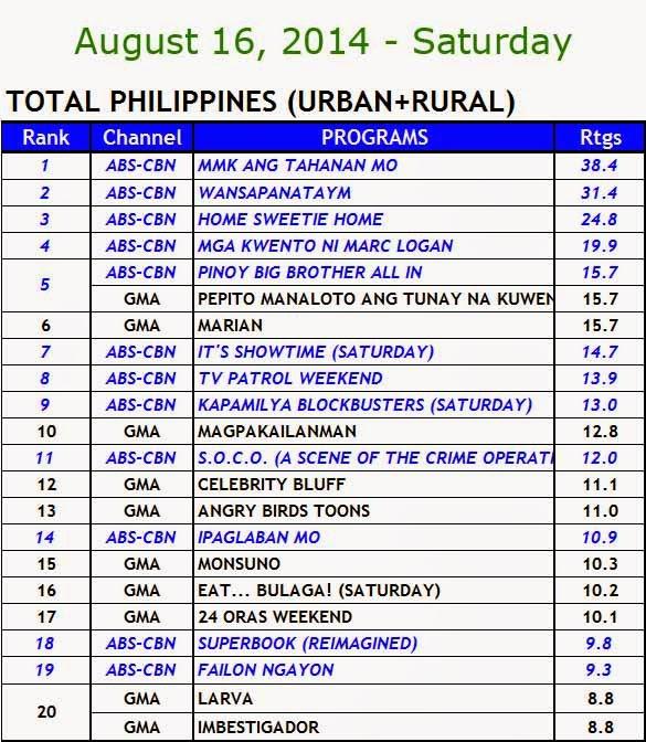 TV Ratings