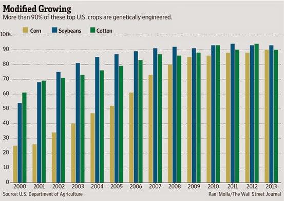 アメリカ 米国 トウモロコシ 大豆 綿花 シェア