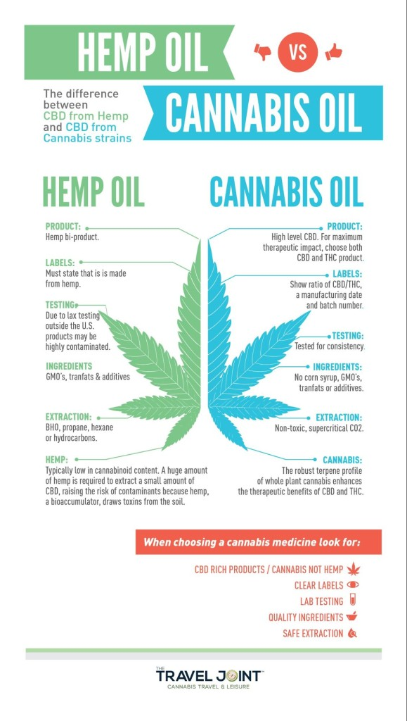 Hemp - Discover The Healing Properties Of The Herb (Part 1)