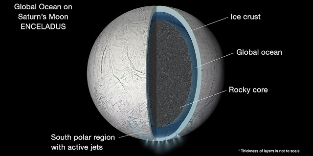 Illustration of the interior of Saturn's moon Enceladus showing a global liquid water ocean between its rocky core and icy crust. Thickness of layers shown here is not to scale. Credits: NASA/JPL-Caltech