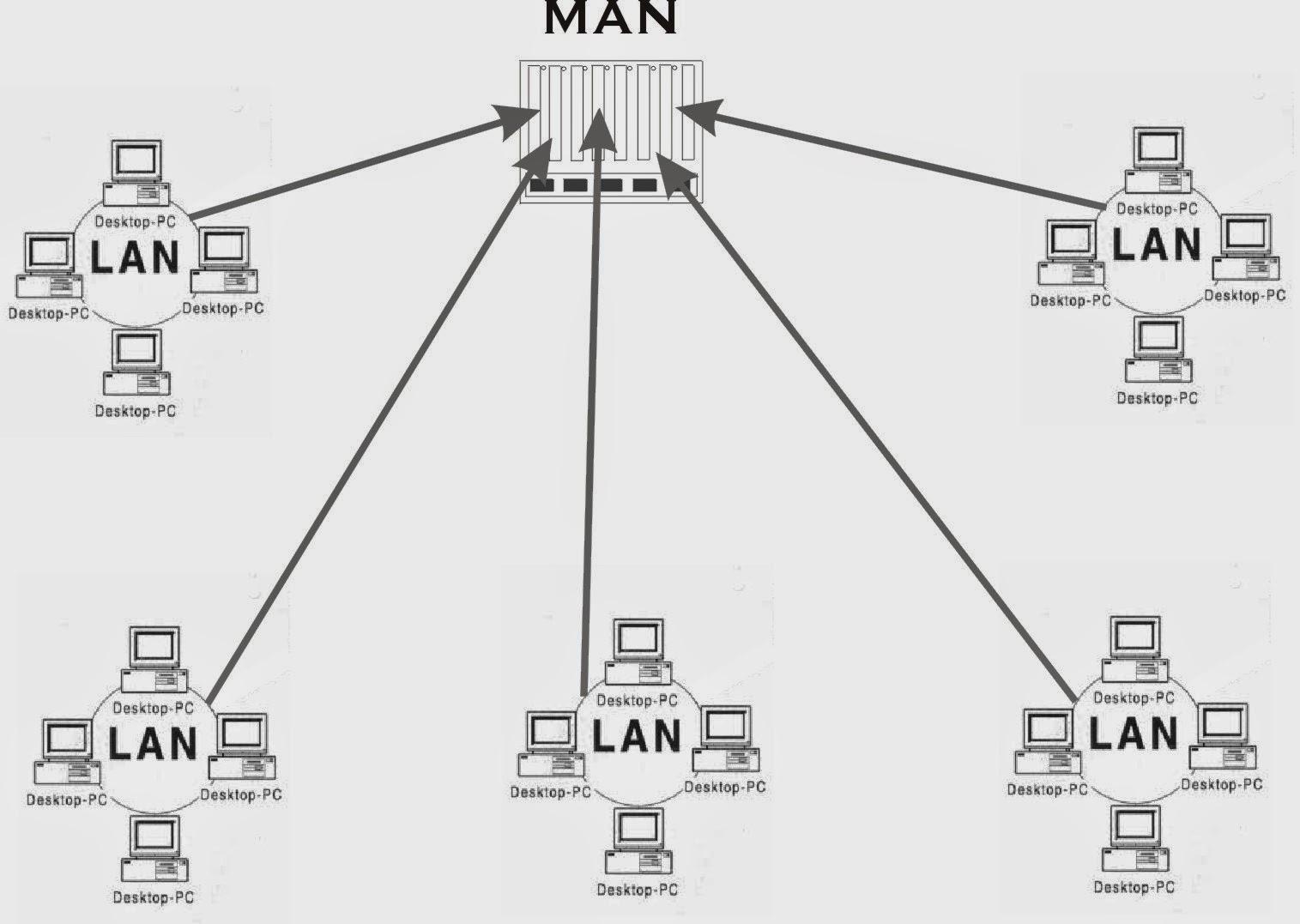The new era virtual qual a diferena entre lan man wan e pan wan wide area networks j a wan permite interligao em redes locais metropolitanas e equipamentos de rede em uma grande rea ccuart Choice Image