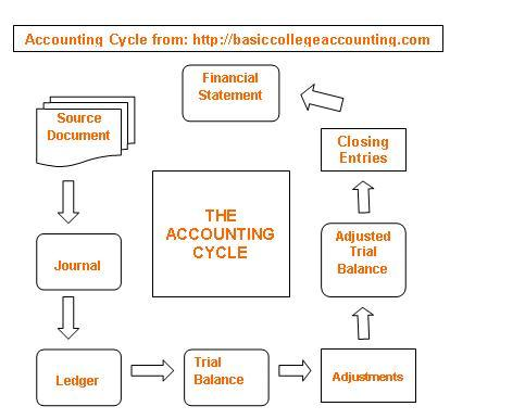 accounting cycle description Course description this course is designed for rental managers and accountants who handle any financial transactions in buildium learn how to manage your monthly.