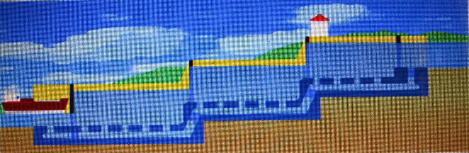 Figure showing a set of Locks - Panama Canal