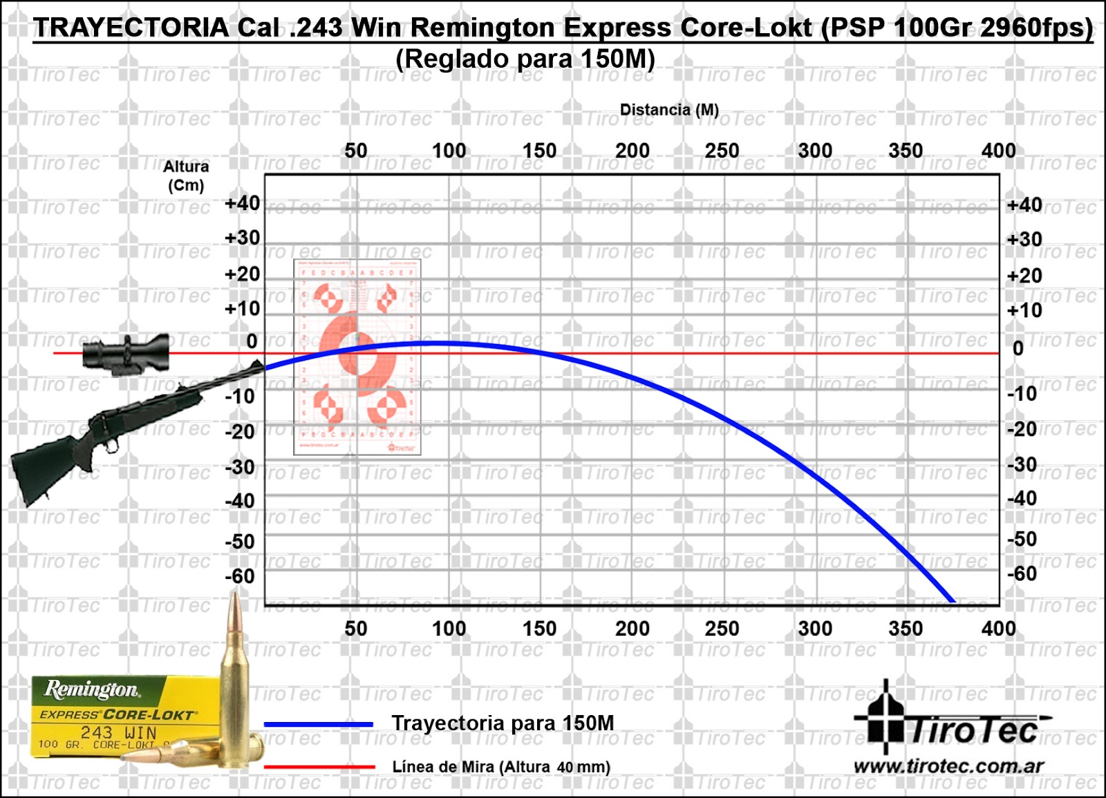 Tirotec calibre 243 win remington express 100 grain core lokt psp 2960fps para 150m - Table balistique winchester ...