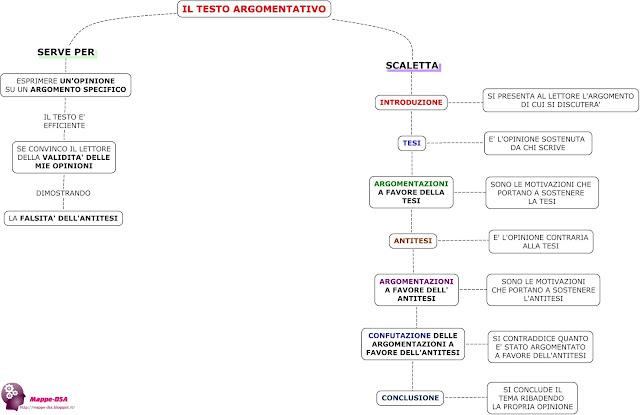mappedsa mappa schema dsa dislessia disgrafia discalculia tema  argomentativo italiano produzione scritta testi testo temi tesi antitesi confutazione argomentazioni scaletta