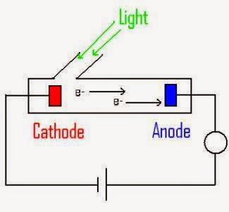 Pengertian Efek Fotolistrik (Fotoelektron)
