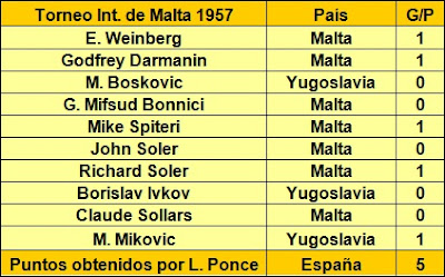 Ajedrecistas participantes en el I Torneo Internacional de Ajedrez de Malta 1957