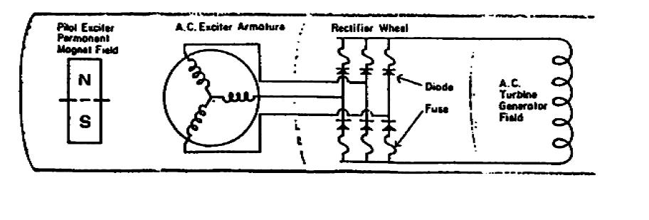 diagram sistem eksitasi tanpa sikat  brushless excitation  3