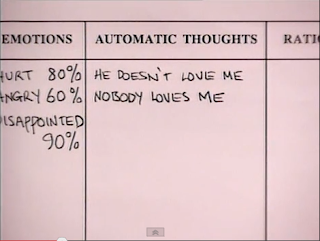 CBT Automatic thoughts