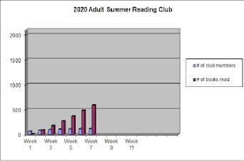 14th Annual - Graph of Progress