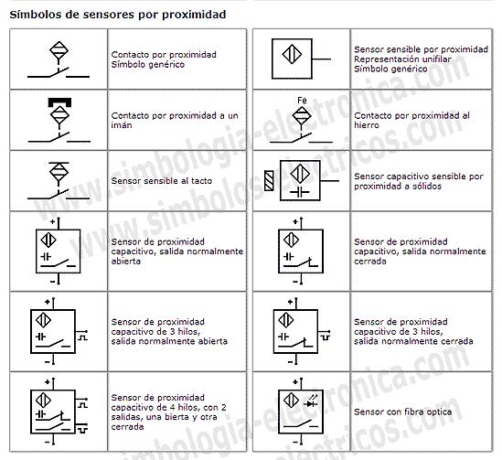 Símbolos eléctricos de sensores por proximidad