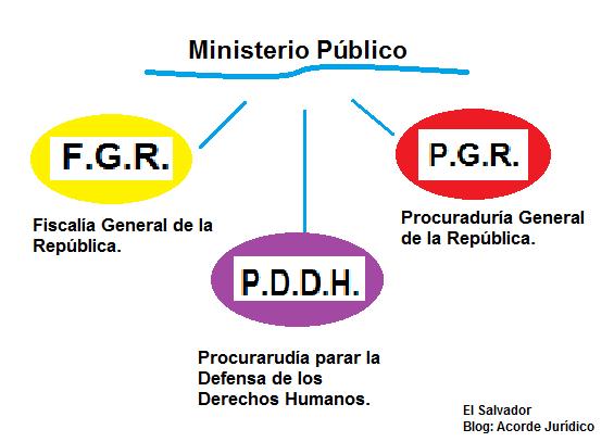 Acorde jur dico qu es el ministerio p blico for Que es el ministerio de interior y justicia