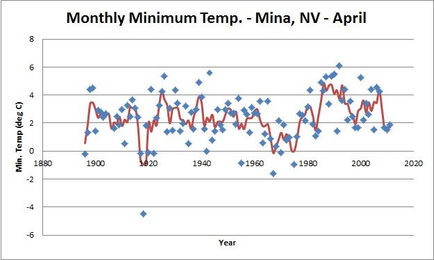 Marc valdez weblog mina april minimum temperatures - Temperature minimum maison ...