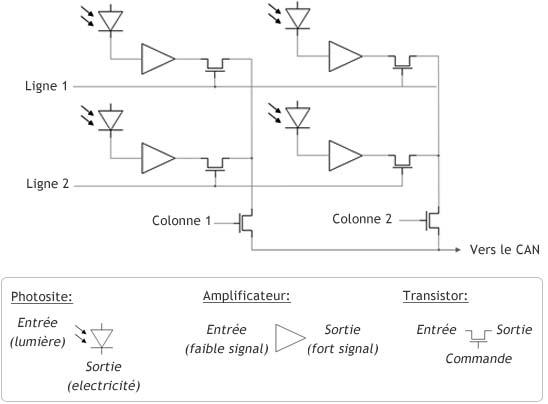 schema capteur CMOS