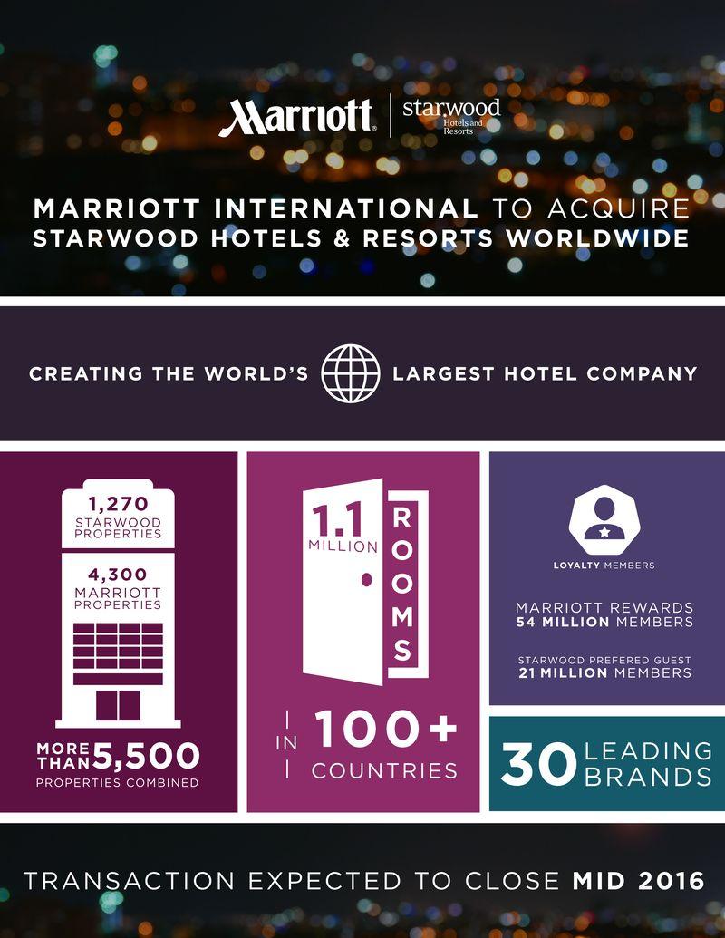 Bethesda Md And Stamford Ct November 16 2017 Marriott International Inc Nasdaq Mar Starwood Hotels Resorts Worldwide Nyse Hot