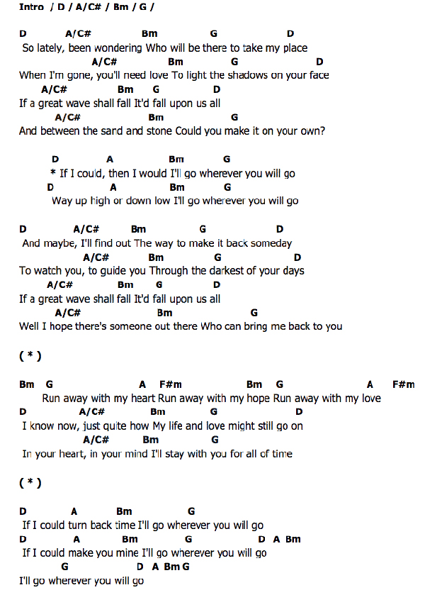 Wherever You Are Guitar Chords Choice Image - guitar chords finger ...