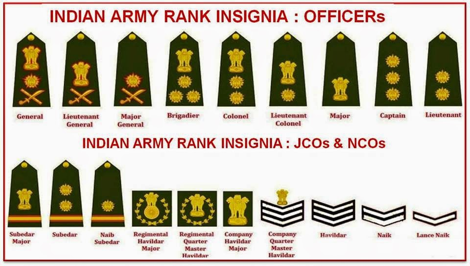 INDIAN ARMY RANK INSIGNIA : OFFICERs, JCOs & NCOs