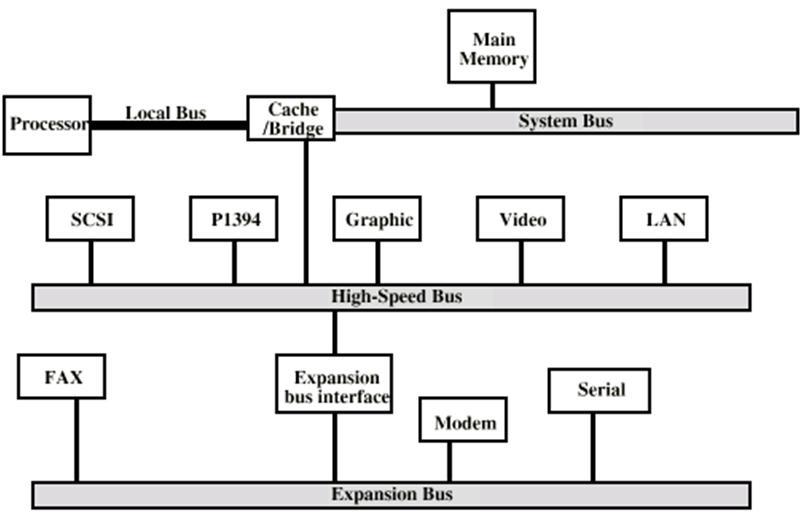 cse bank  multiple bus hierarchies in computer