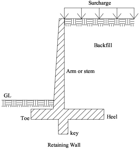 civil engineering Retaining Wall Definition Types