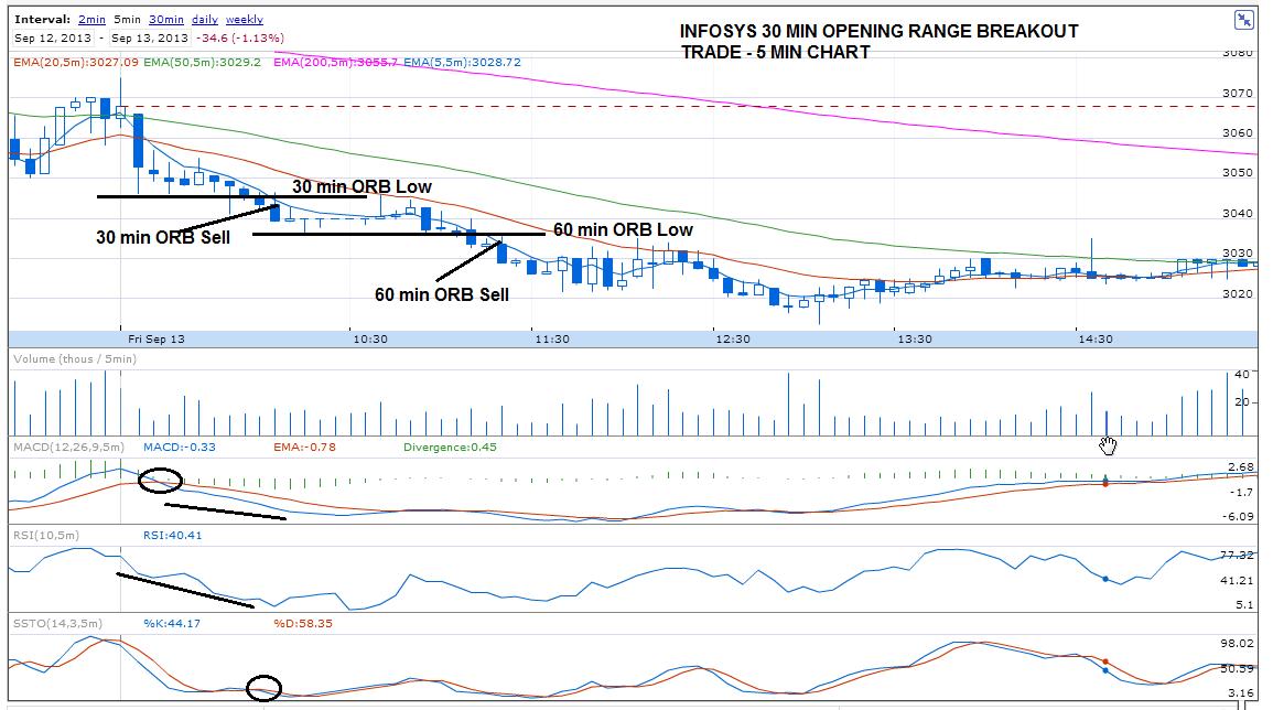 Trading opening range strategies