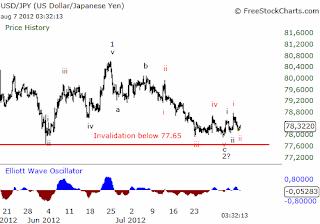 The Elliott Wave Surfer Analysis Of EUR USD JPY