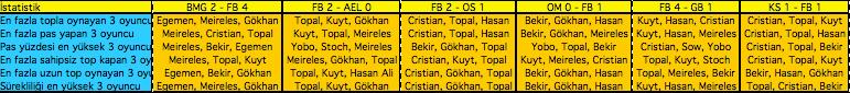 6 Maç, 6 Analiz: Fenerbahçe nereye gidiyor?
