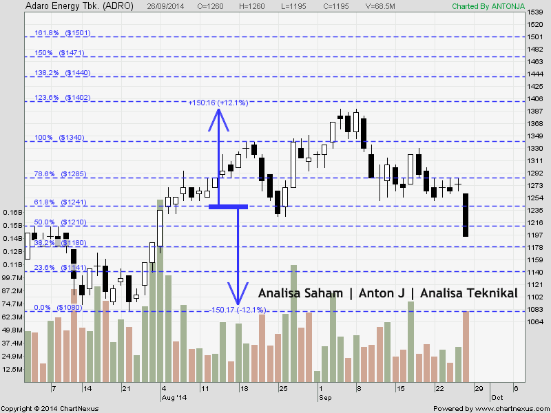 saham adro head and shoulder