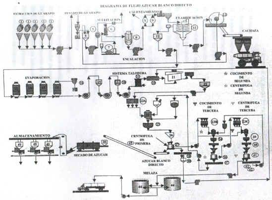diagrama de flujo de la caña de azúcar
