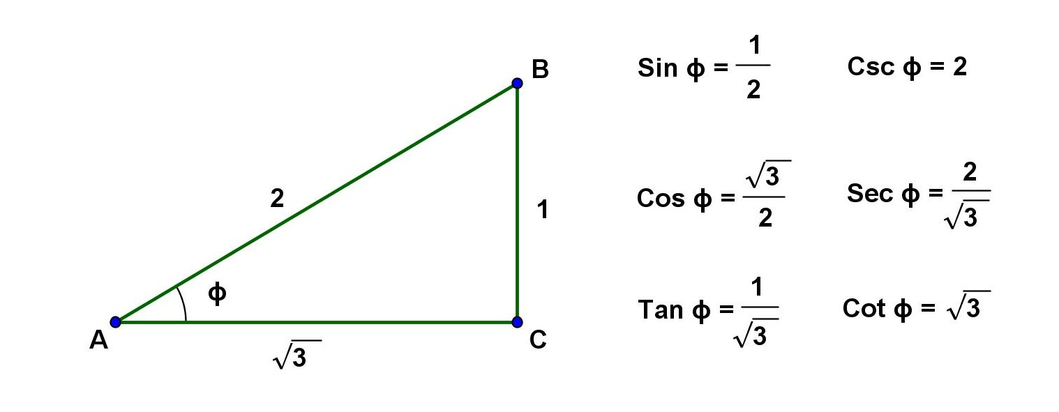 how to solve trigonometric equations for the given domain