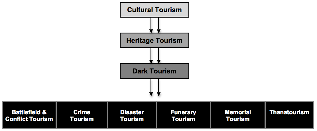 thanatourism dark tourism
