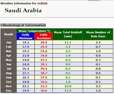 Info cuaca KSA
