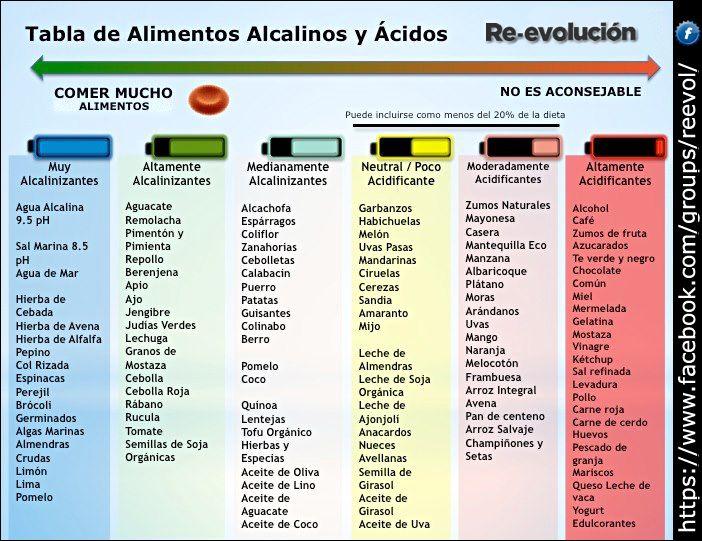 Medicina natural tabla de alimentos alcalinos y cidos - Tabla de alimentos alcalinos y acidos ...