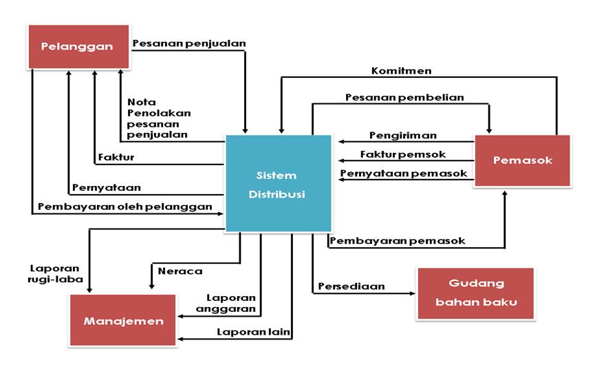 Dwi dyah wahyuni sistem informasi akuntansi diagram konteks sistem distribusi ccuart Images